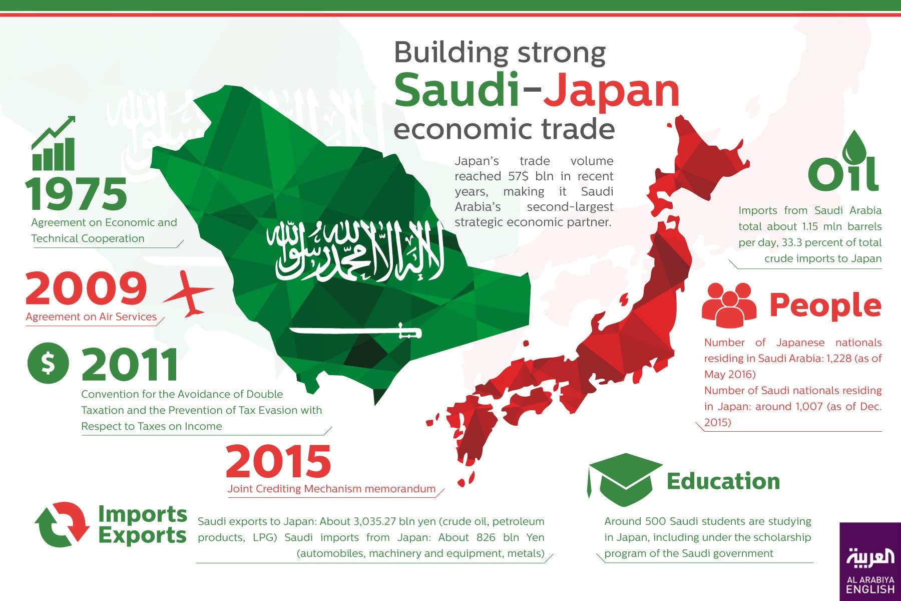 Building strong Saudi-Japan economic trade