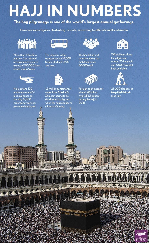 Pilgrims Progress The Journey Of Atonement Begins Al Arabiya - Al arabiya english