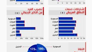 قطاع الاتصالات بالدول الخليجية