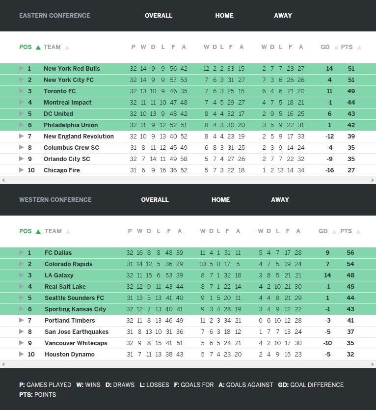 MLS Eastern Conference - Western Conference tables (Screengrab: ESPN)