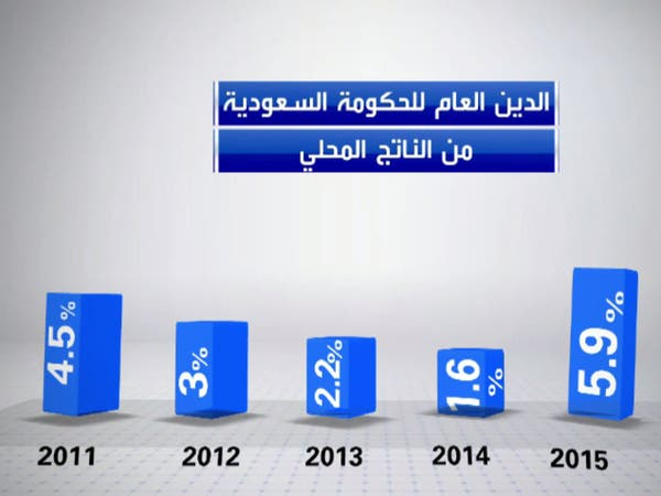 سندات السعودية.. الإصدارات الجذابة بزمن العوائد السلبية
