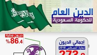 الدين الحكومي في السعودية