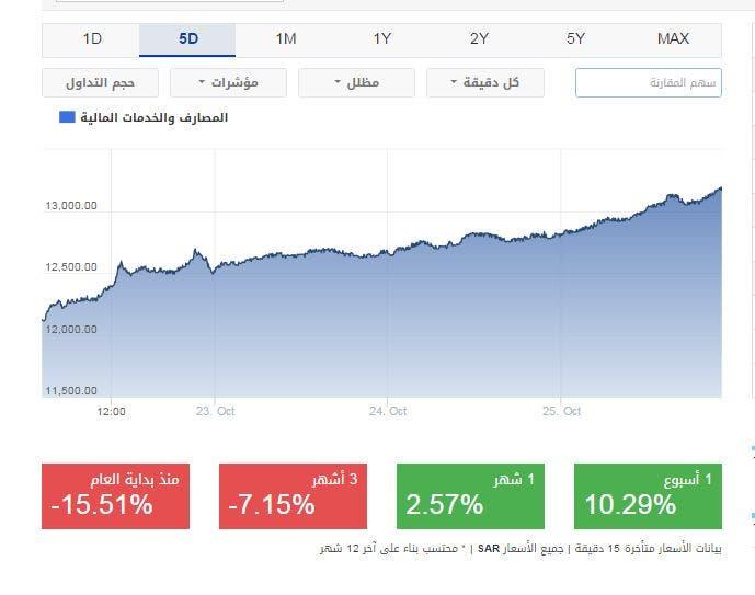 أداء قطاع البنوك في السوق السعودية