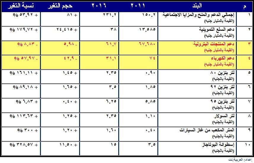 البنك المركزي المصري يحرر سعر صرف الجنيه 340bf23e-358d-4a8c-8345-3970a00720ed