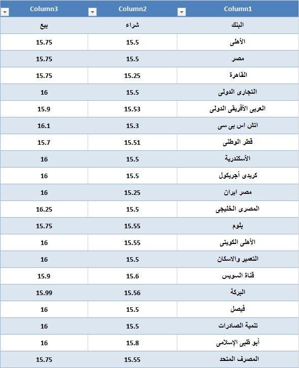 تحرك العملة المصرية بأول يوم تعويم