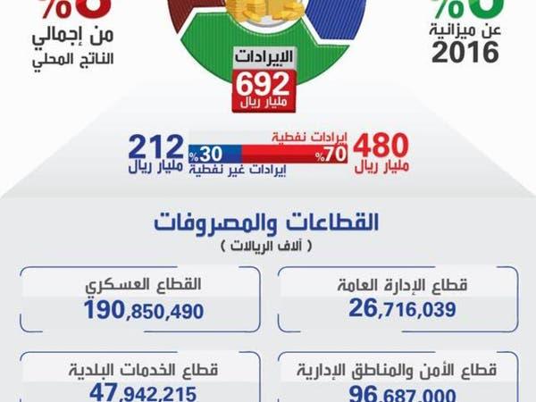 الميزانية السعودية.. الاستدامة المالية