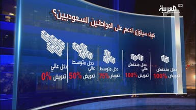 كيف سيتوزع الدعم النقدي للسعوديين بـ 2017؟