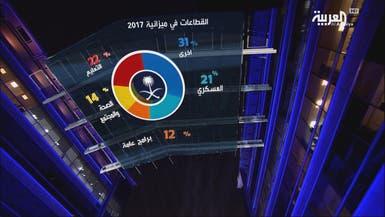 السعودية تضاعف إيرادها غير النفطي لـ 200 مليار ريال