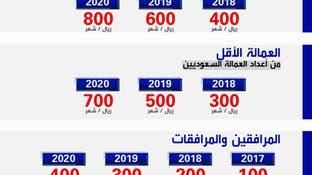 رسوم العمالة الوافدة في السعودية