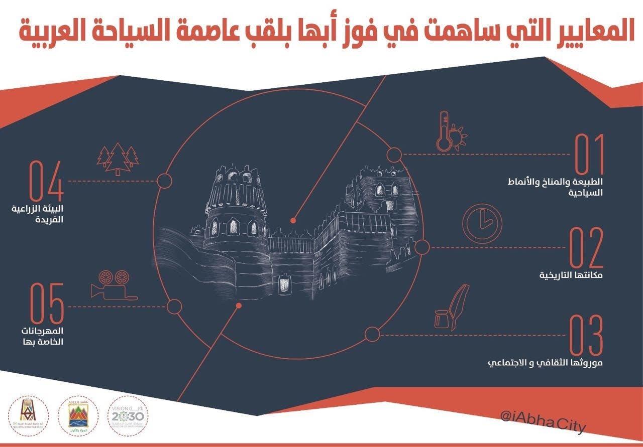 عاصمة السياحة العربية