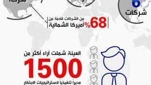 50 شركة الأكثر ابتكارا على مستوى العالم