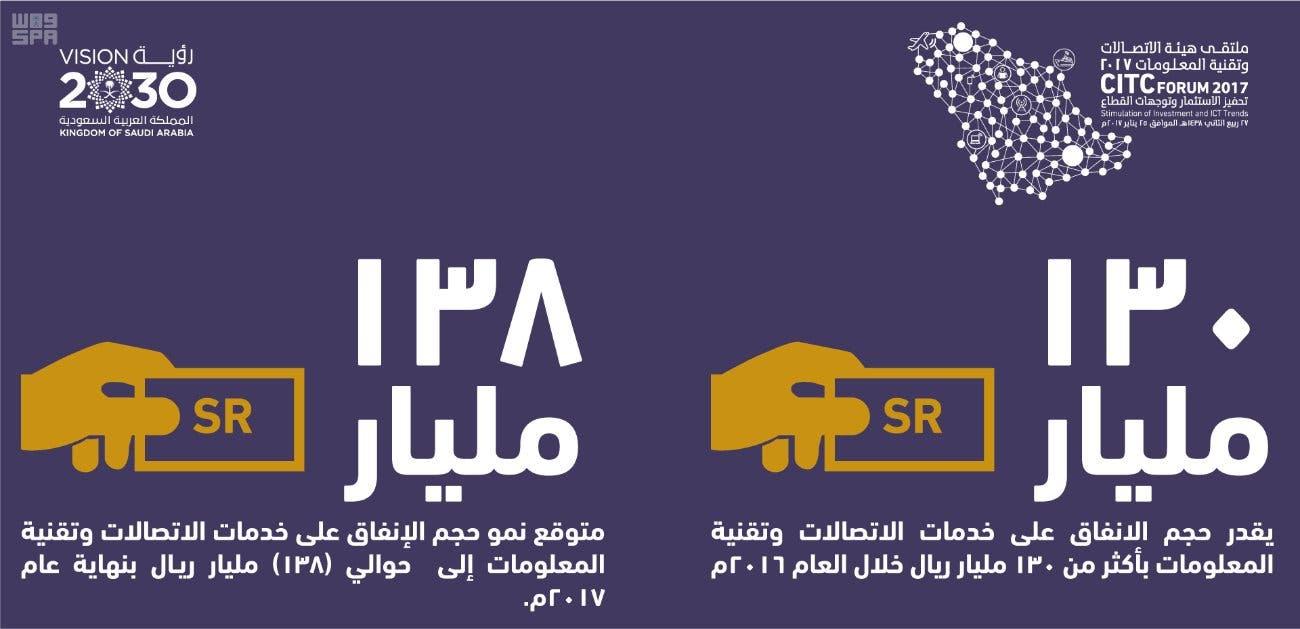 هيئة الاتصالات السعودية رؤية 2030