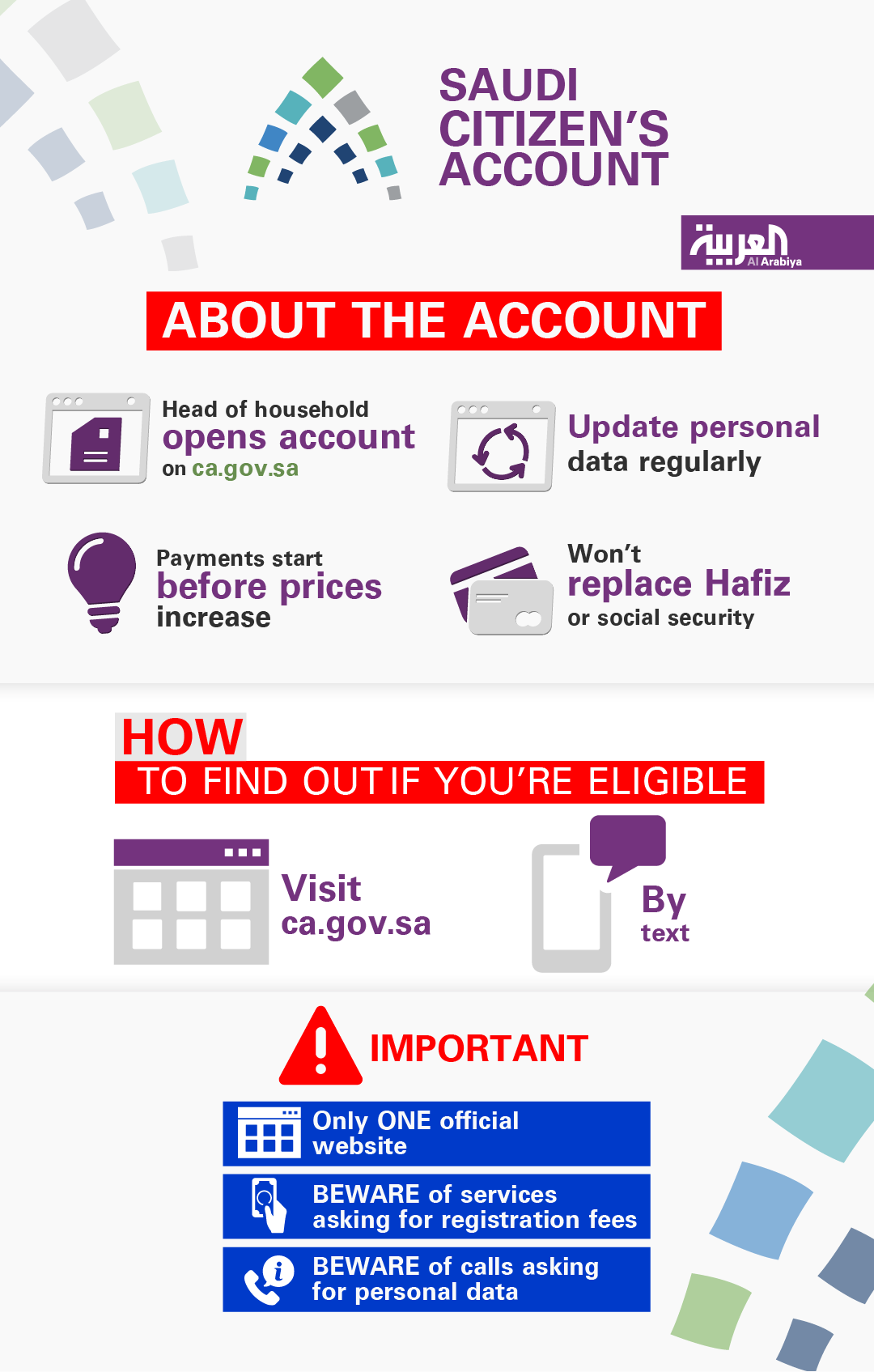 Saudi Citizen's Account infographic