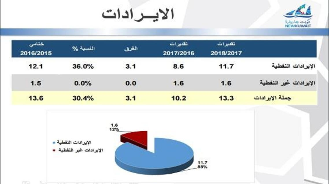 ميزانية الكويت