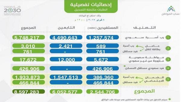 2.54 مليون طلب تسجيل مكتمل في حساب المواطن - العربية.نت ...
