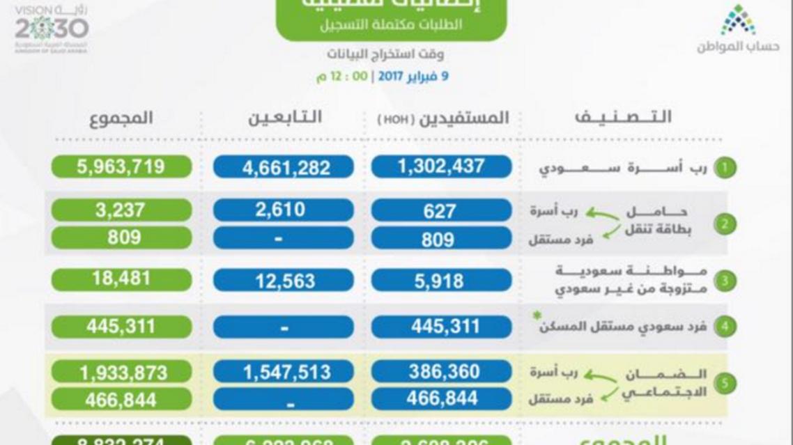 2.608 مليون طلب تسجيل مكتمل في حساب المواطن