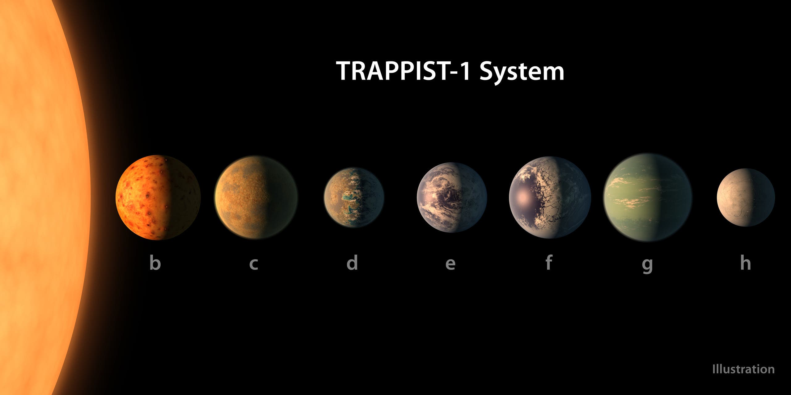 This handout artist's conception released by the European Southern Observatory on February 22, 2017 shows a size comparison of the planets of the TRAPPIST-1 system, lined up in order of increasing distance from their host star. (AFP)