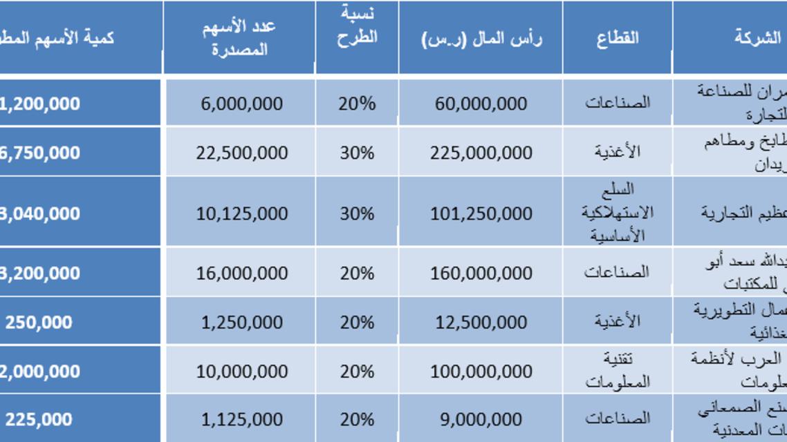 جدول للشركات المدرجة في السوق الموازية نمو