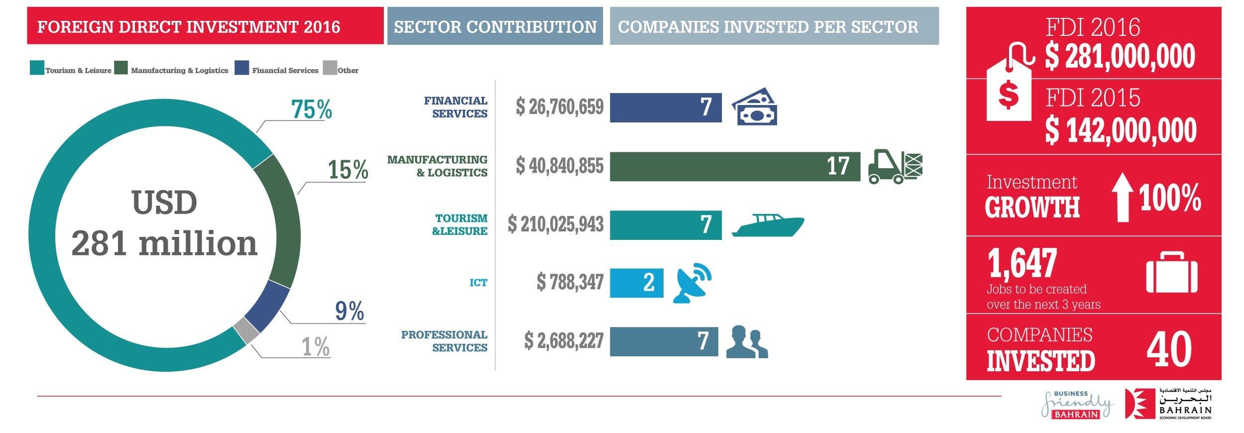 EDB Infograph