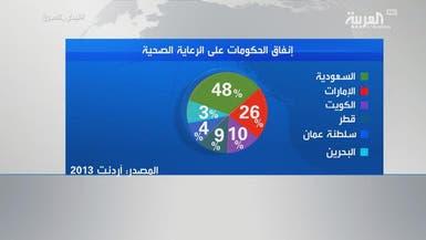 كم تخصص الميزانية السعودية للقطاع الصحي سنوياً؟