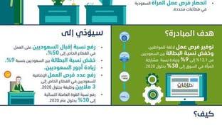"""""""نطاقات"""".. وتوفير فرص عمل لائقة للسعوديين"""