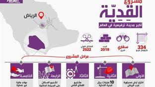 السعودية تبني أكبر مدينة ترفيهية بالعالم
