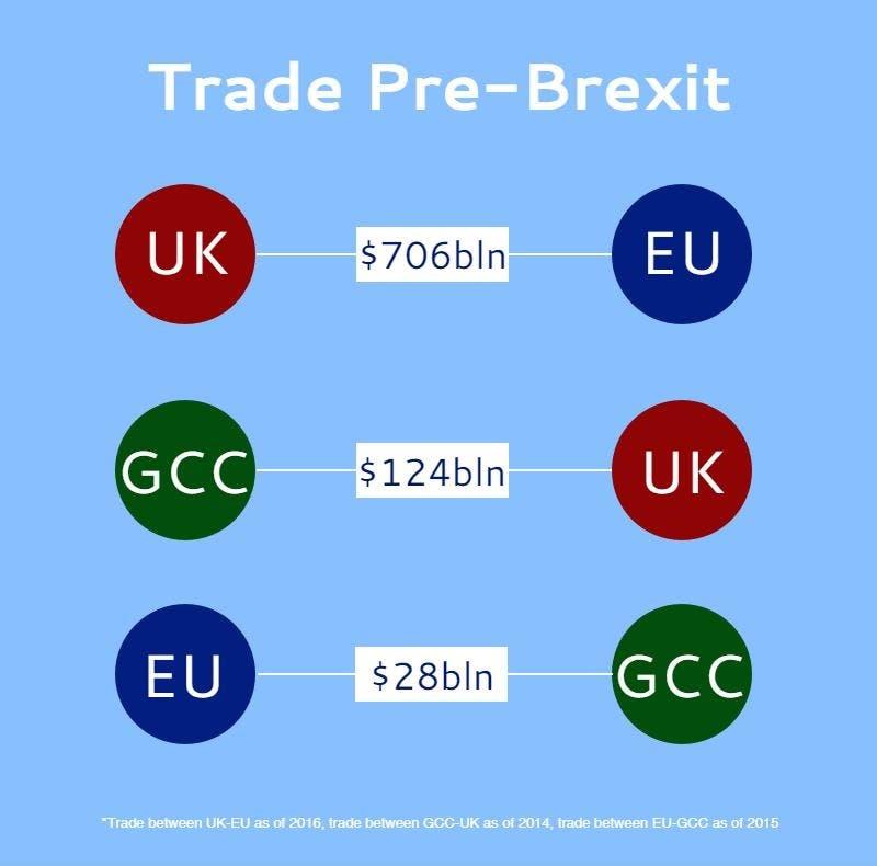 Trade Pre-Brexit Rua'a Ameri
