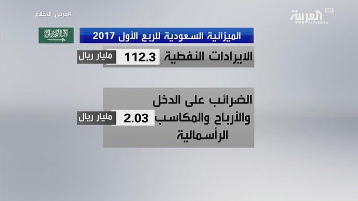 كيف كان أداء الميزانية السعودية في الربع الأول؟