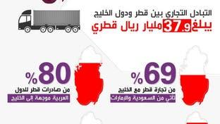 خسائر الاقتصاد القطري بعد المقاطعة