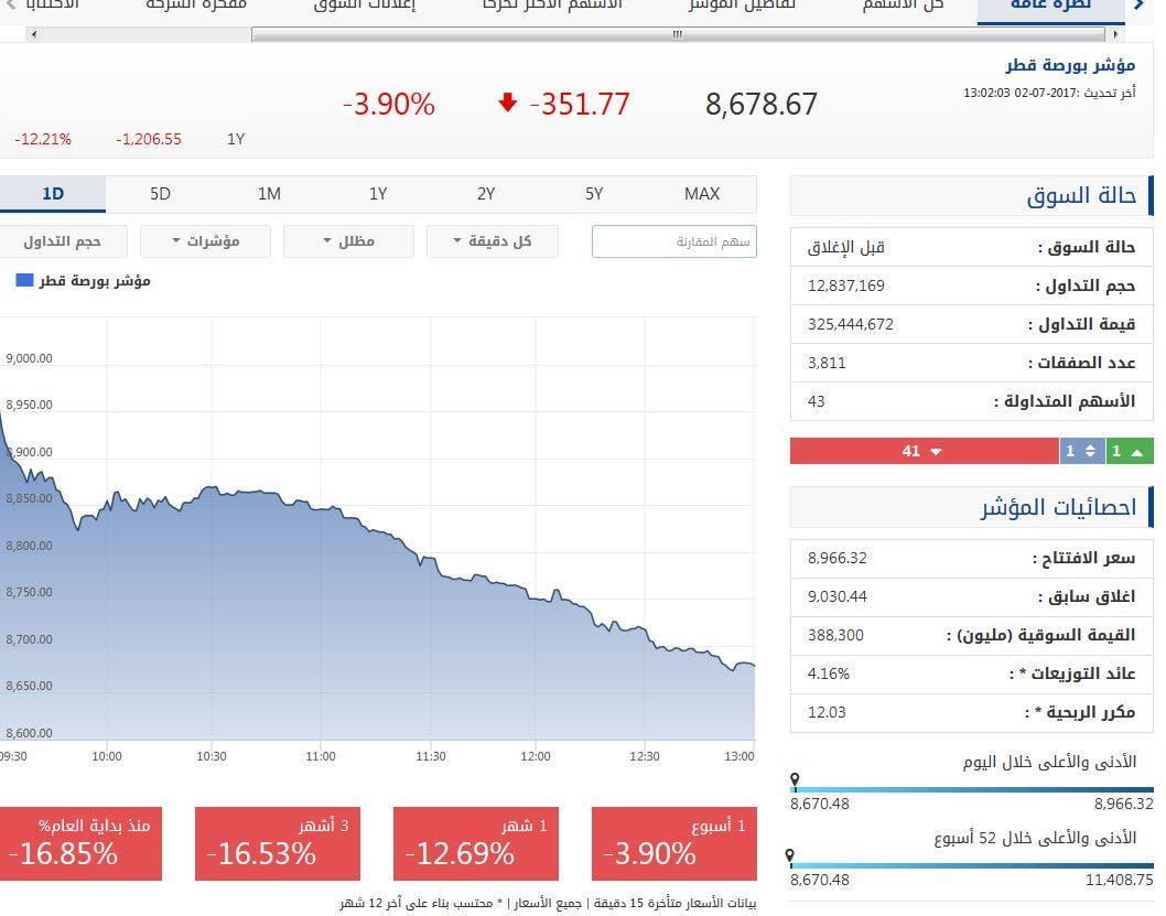مؤشر قطر