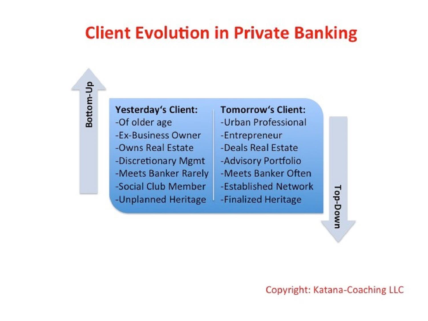 Client evolution in Private Banking. (Courtesy: Katana-Coaching)