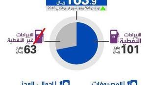 أداء الميزانية السعودية للربع الثاني من 2017
