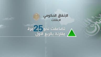 كيف تحافظ الميزانية السعودية على الإنفاق القوي؟