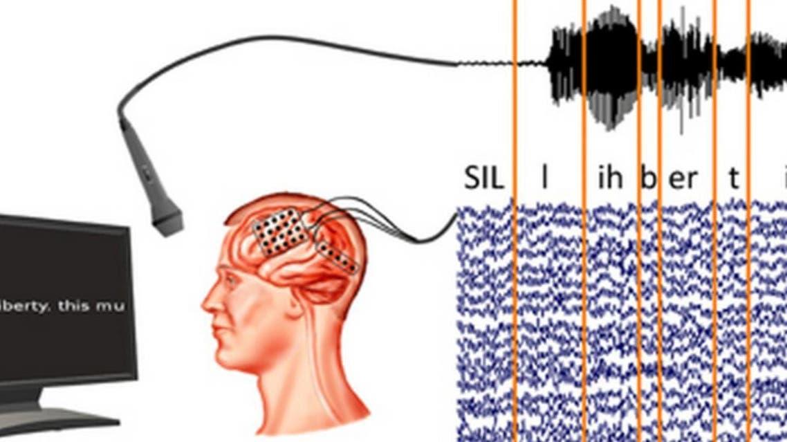 جهاز لقراءة الدماغ