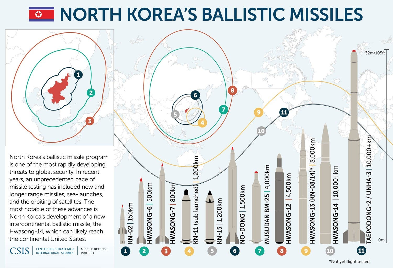 يعتبر برنامج الصواريخ الباليستية في كوريا الشمالية من أكثر الأنظمة تطورا التي تشكل  تهديدات  على الأمن العالمي. شهدت  السنوات الأخيرة،  سرعة غير مسبوقة من الاختبارات  لصواريخ جديدة ذات مدى أطول، وإطلاق بحري من غواصات، يعضدها دور للأقمار الصناعية. ومن أبرز هذه التطورات هو تجربة  كوريا الشمالية الأخيرة  للصاروخ البالستي، هواسونغ -14، العابر للقارات و الذي توجد احتمالات بقدرته على الوصول  إلى أراضي الولايات المتحدة