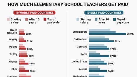 أفضل 10 دول للعمل كمعلم مدرسة تعرف عليها