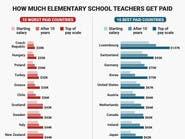 أفضل 10 دول للعمل كمعلم مدرسة.. تعرف عليها