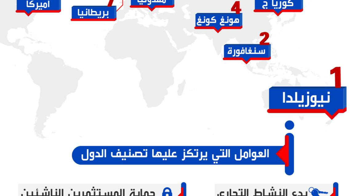 أفضل 10 دول لإنجاز الأعمال