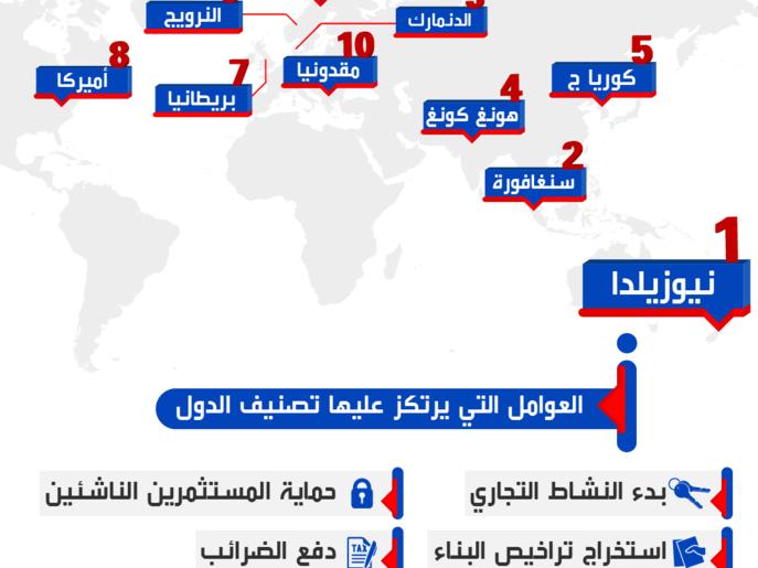أفضل 10 دول لإنجاز الأعمال التجارية
