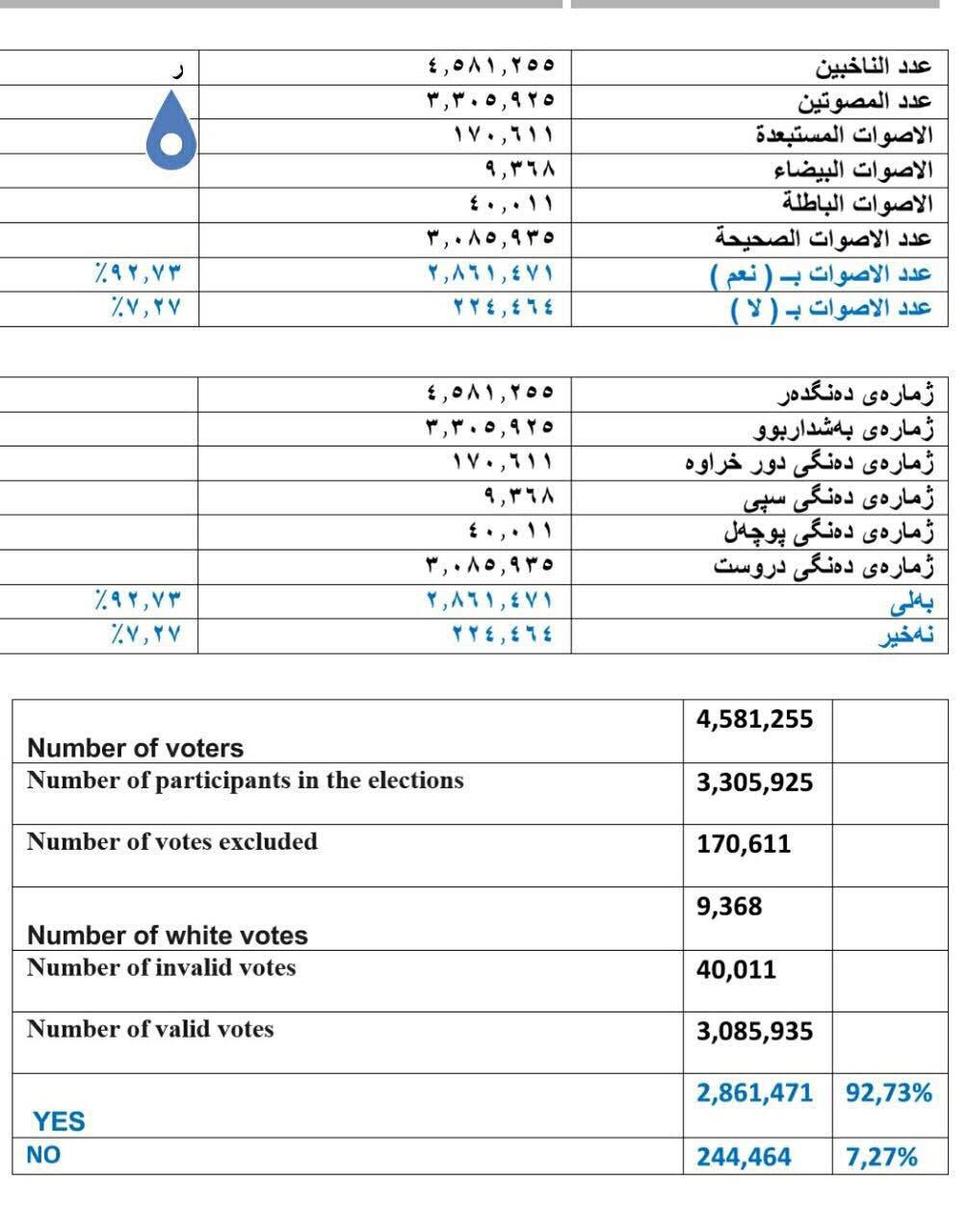 نتائج إستفتاء إقليم كردستان بالتفصيل