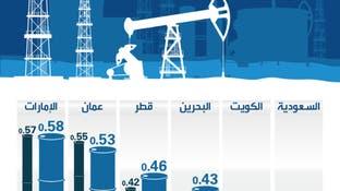 أسعار الوقود في دول الخليج