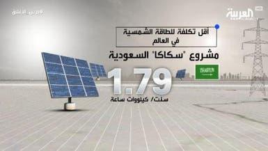 السعودية تحصل على أقل سعر عالميا لإنتاج الطاقة الشمسية