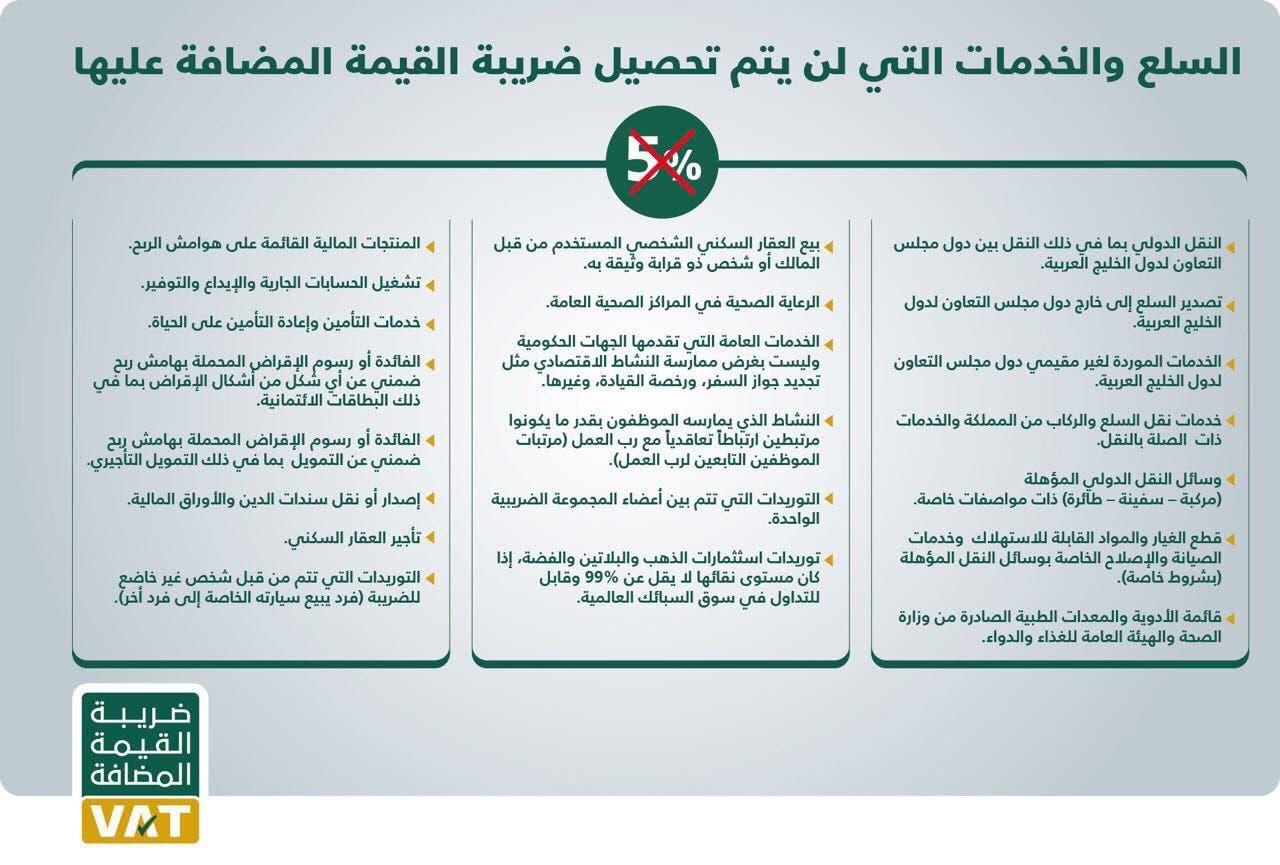 اعفاء ضريبة القيمة المضافة السعودية