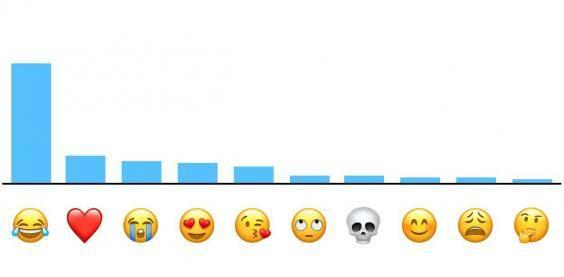 احصائية الإيموجي الأكثر شعبية