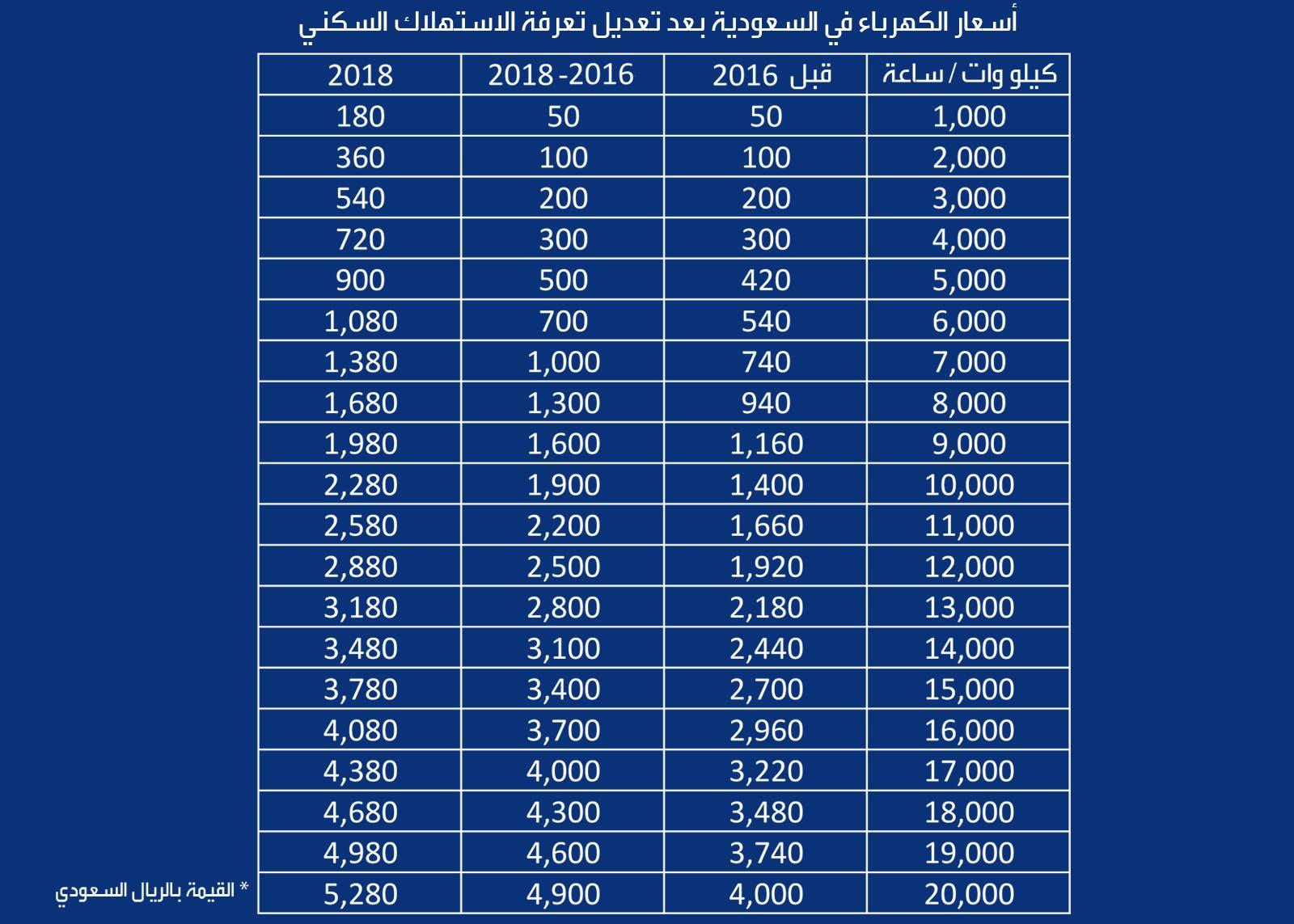 حساب فاتورة الكهرباء في السعودية بعد تعديل التعرفة