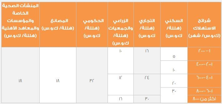 تعريفة استهلاك الكهرباء في السعودية المعتمدة حتى نهاية 2017