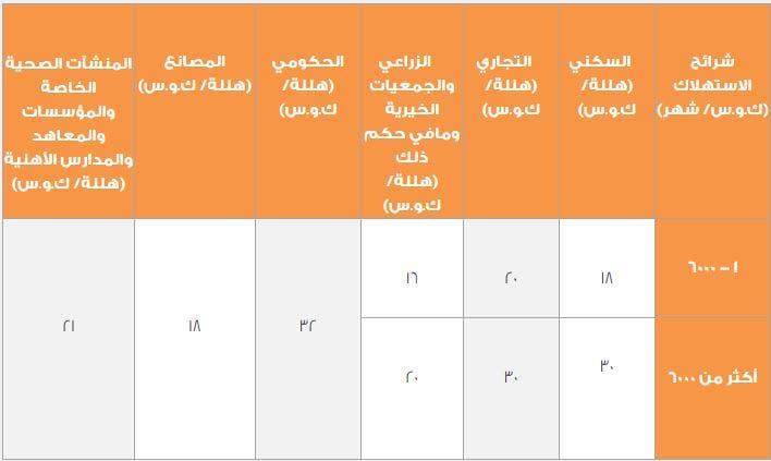 التعريفة الجديدة لاستهلاك الكهرباء في السعودية