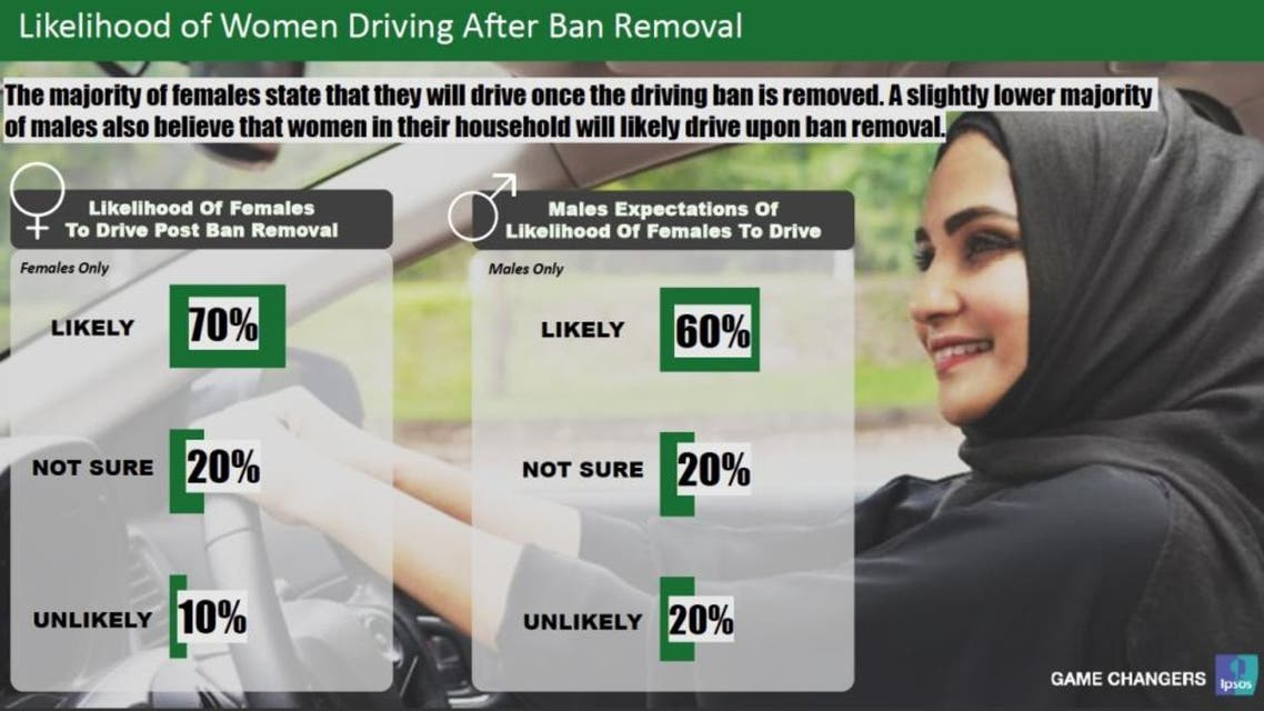 Saudi women driving statistics. (Saudi Gazette)