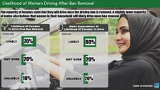 Majority of women in Saudi Arabia ready to drive from June 2018, poll finds