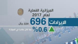 السعودية تقلص اعتمادها على إيرادات النفط 50% في 2018